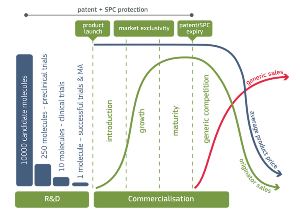 patent life cycle